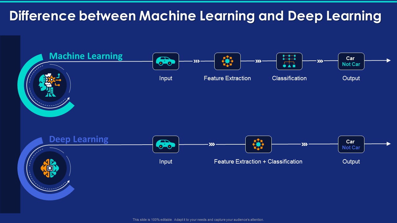 Difference Between Machine Learning And Deep Learning PPT