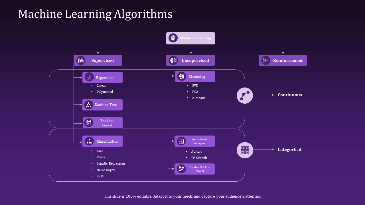 Machine Learning Algorithms Regression PowerPoint Presentation