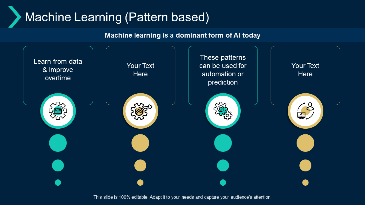 Machine Learning Pattern Based Prediction Improve PPT