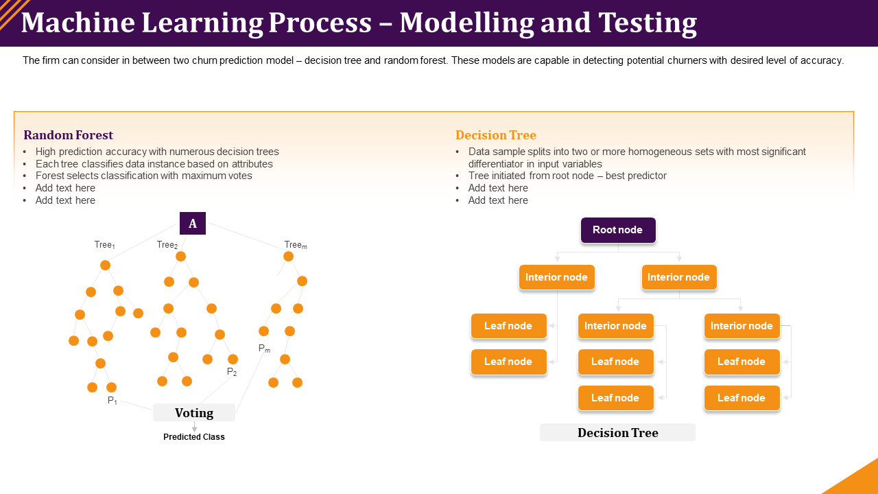 Machine Learning Process Modelling And Testing Prediction PPT