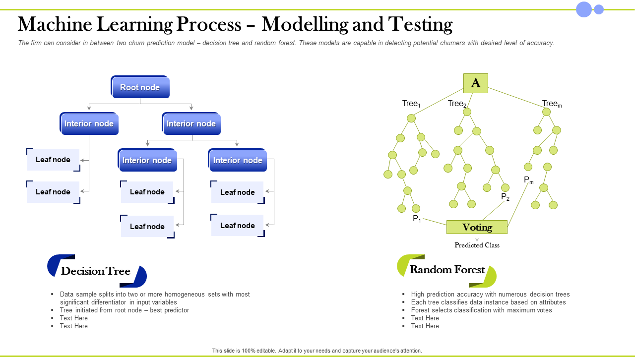 Machine Learning Process Modelling And Testing Random Forest PPT