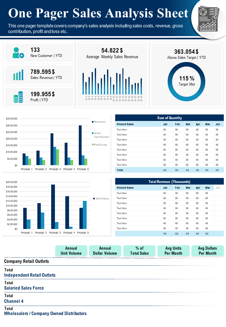 One Pager Sales Analysis Sheet Presentation Report Infographic PPT PDF Document