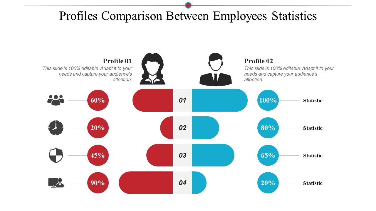 Profiles Comparison Between Employees Statistics