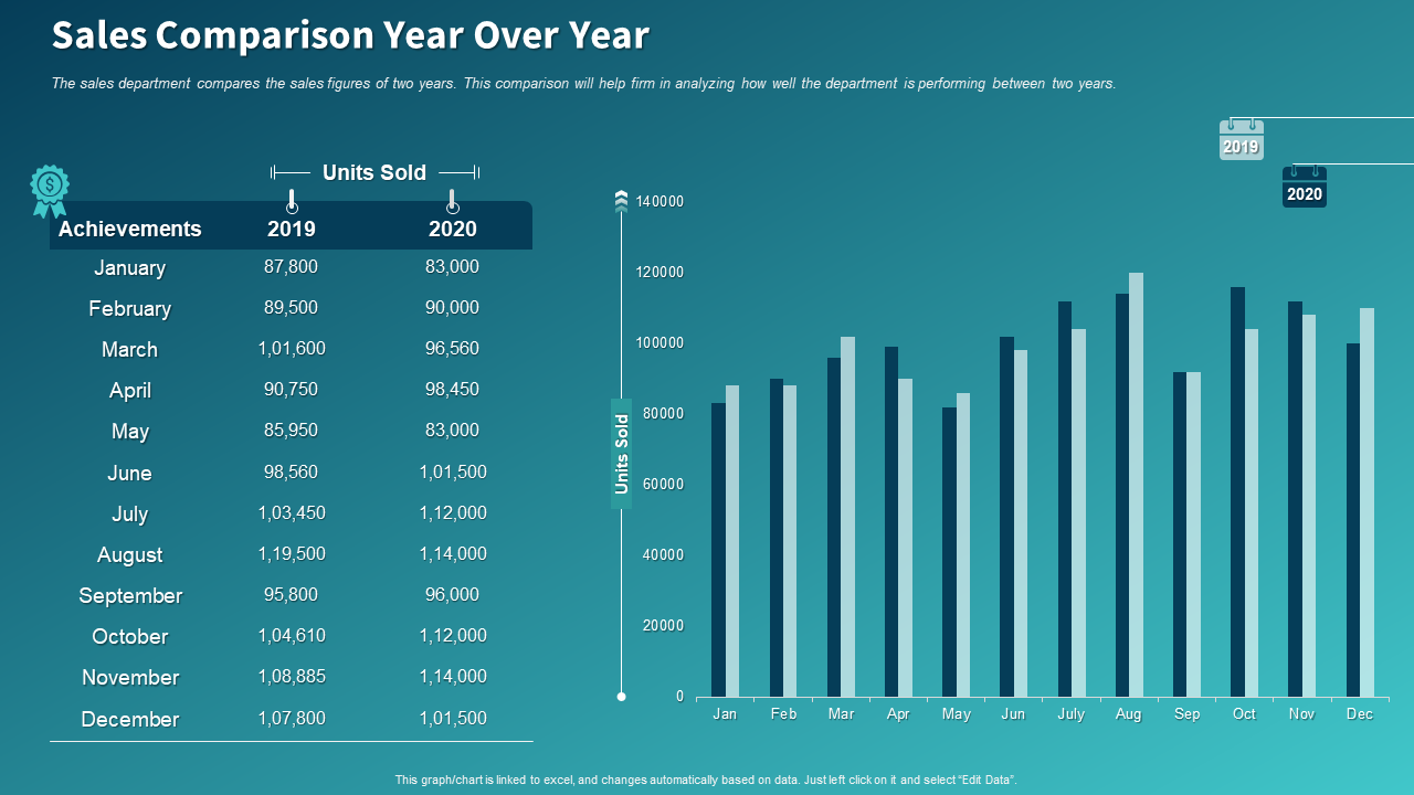 Sales Comparison Year Over Year PPT