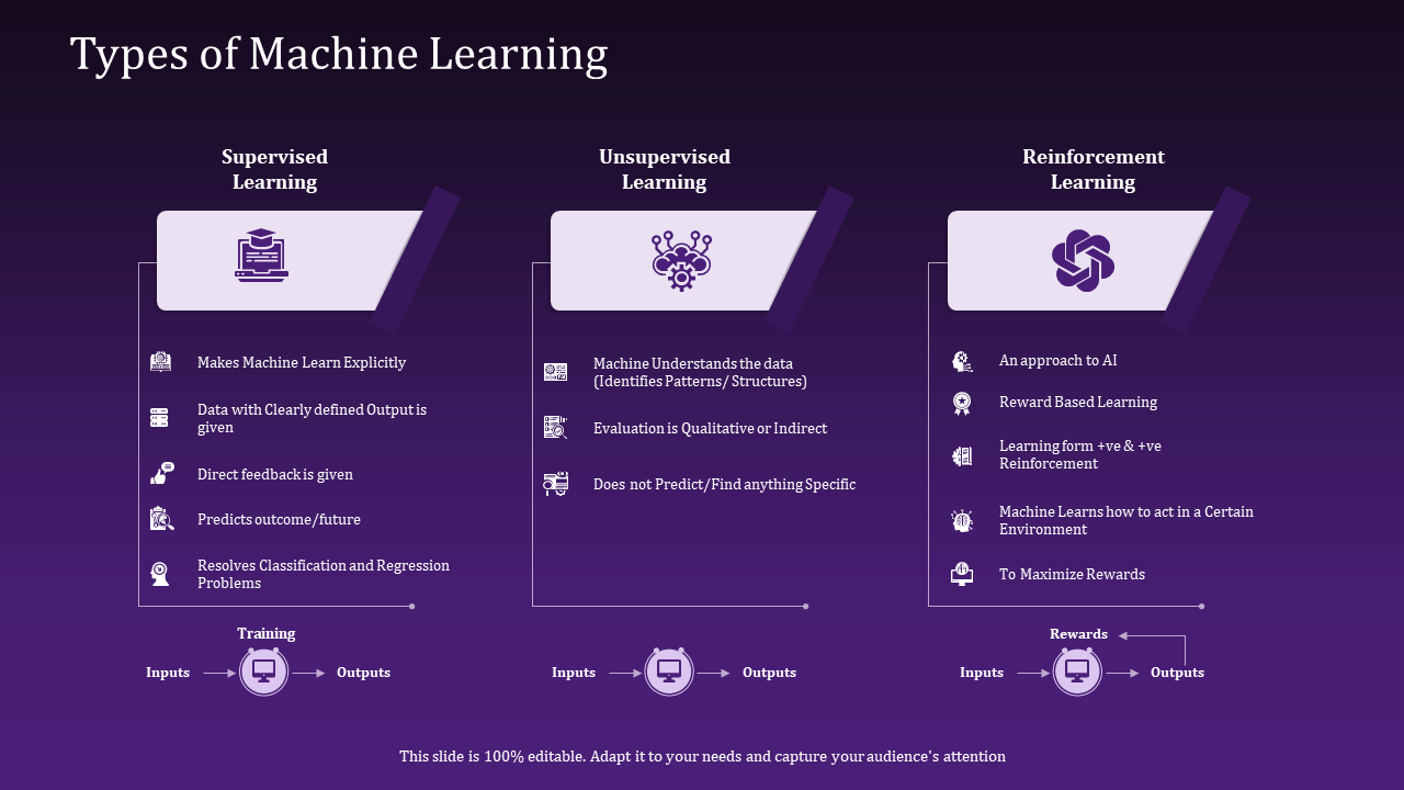 Types Of Machine Learning Learn Explicitly PPT