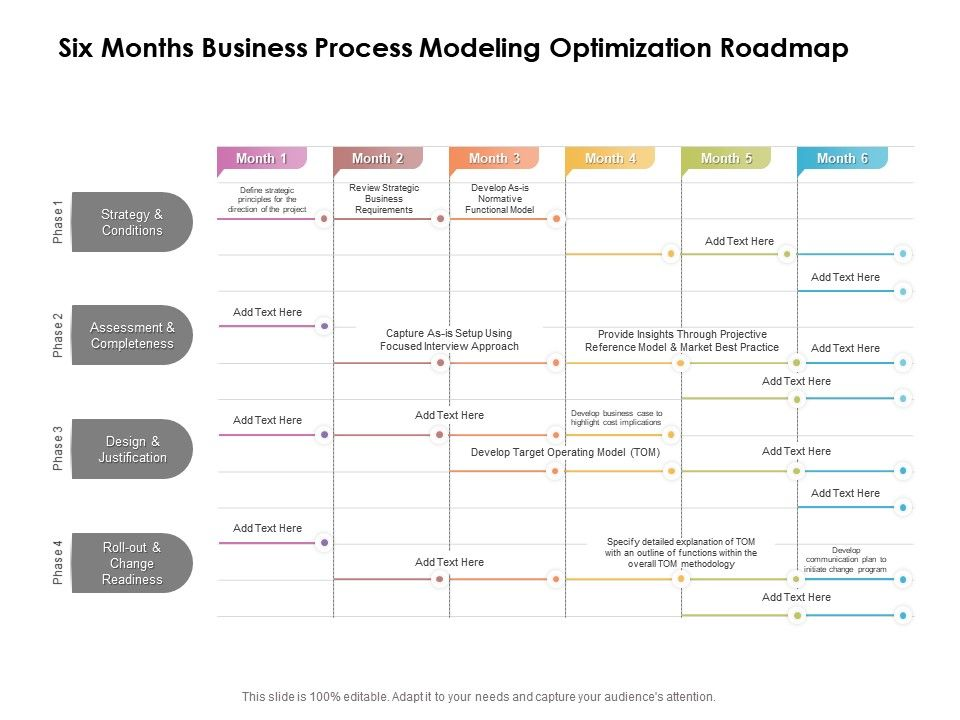 Six Months Business Process Modeling Optimization Roadmap