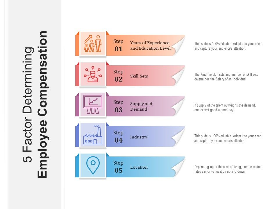 5 Factor Determining Employee Compensation