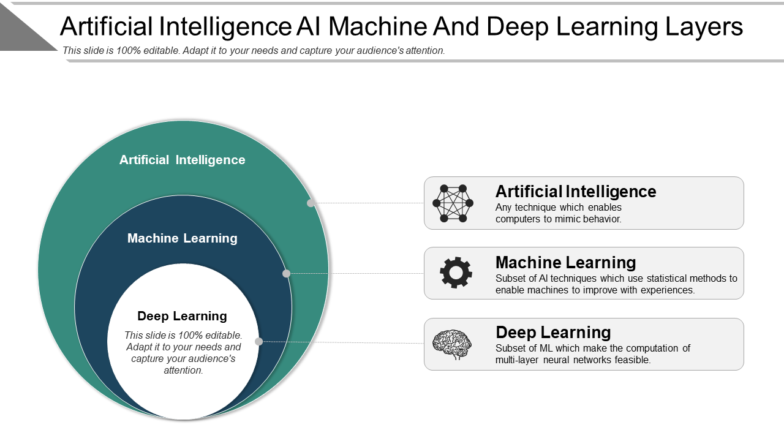 Artificial Intelligence AI Machine And Deep Learning