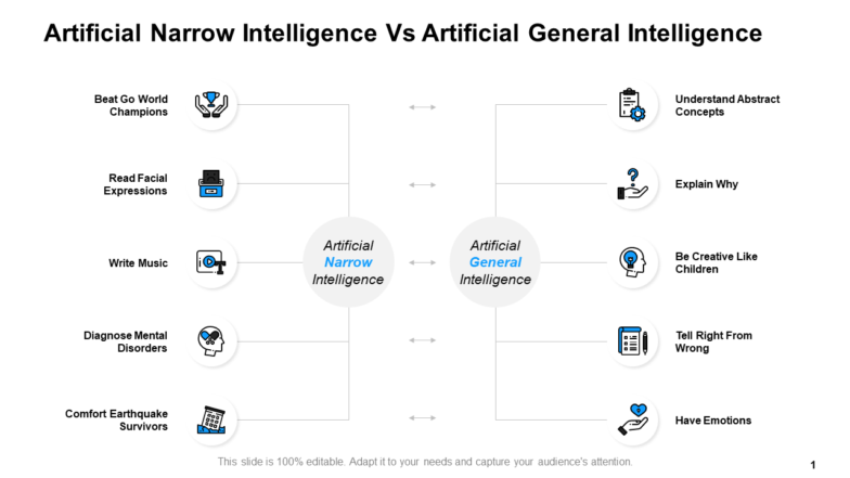 Artificial Narrow Intelligence And Artificial General Intelligence