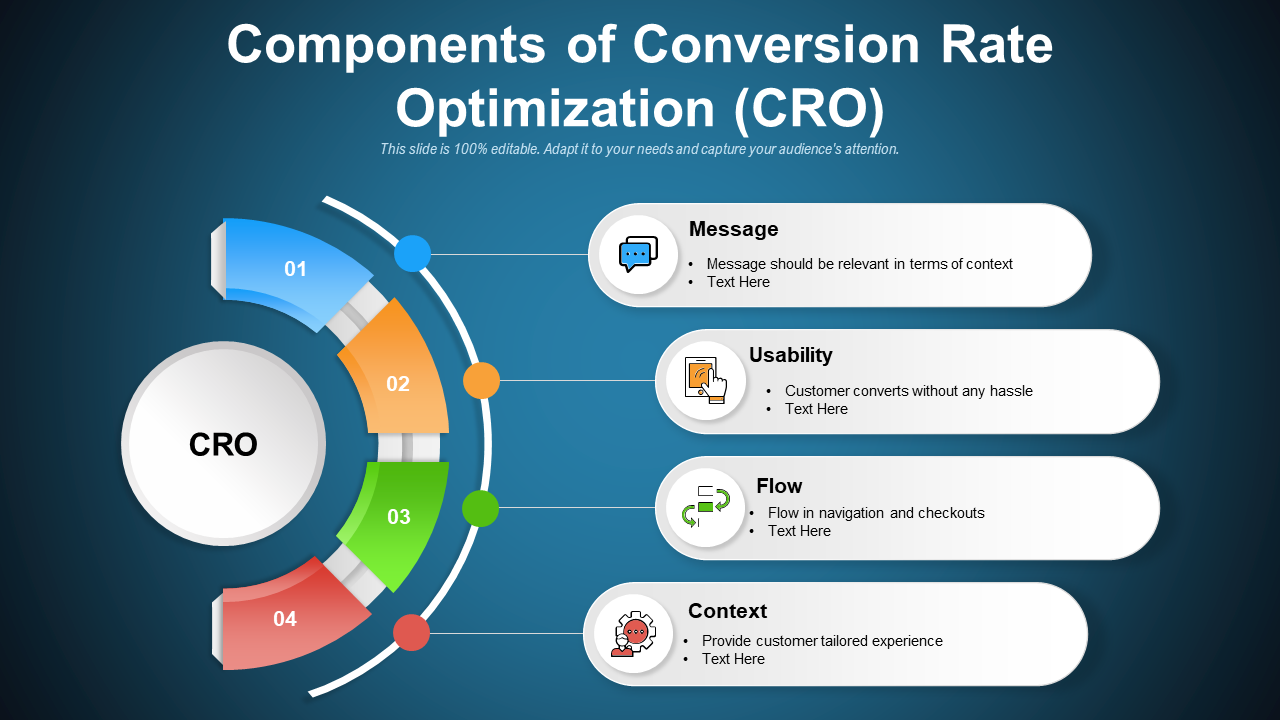 Components Of Conversion Rate Optimization CRO