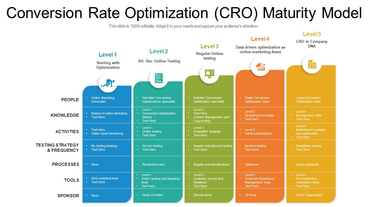 Conversion Rate Optimization CRO Maturity Model