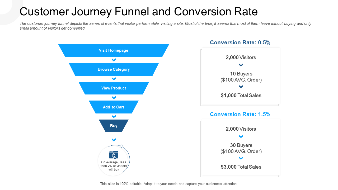 Customer Journey Funnel And Conversion Rate PPT