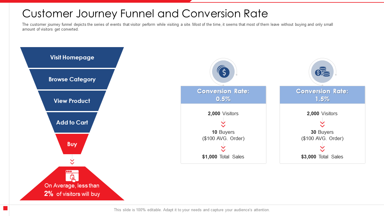 Customer Journey Funnel And Conversion Rate Percentage PowerPoint Presentation