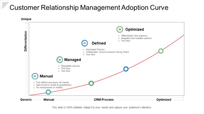Customer Relationship Management Adoption Curve