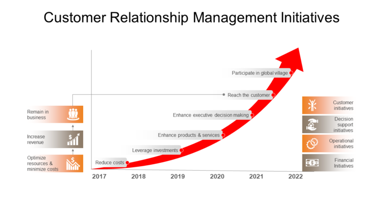 Customer Relationship Management Initiatives PowerPoint Slides Templates