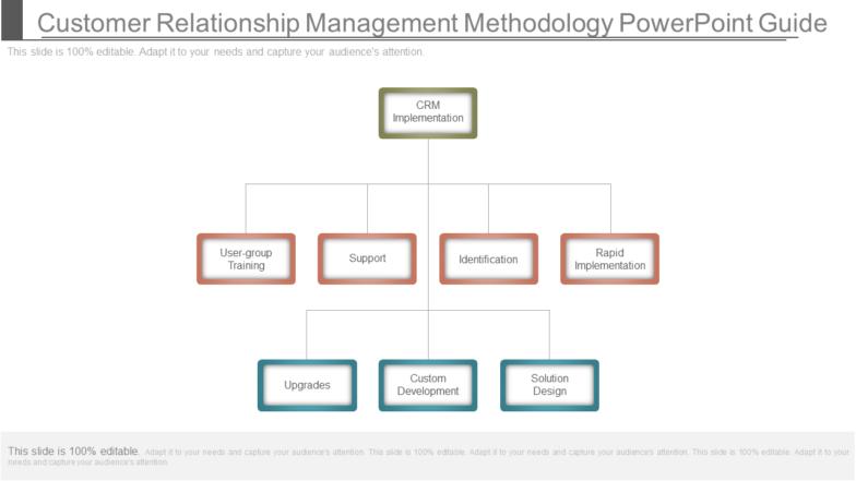 Customer Relationship Management Methodology PowerPoint Guide