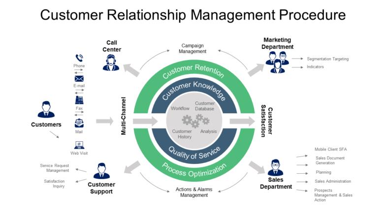 Customer Relationship Management Procedure PowerPoint Templates