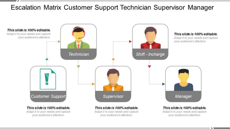 Escalation Matrix Customer Support Technician Supervisor Manager