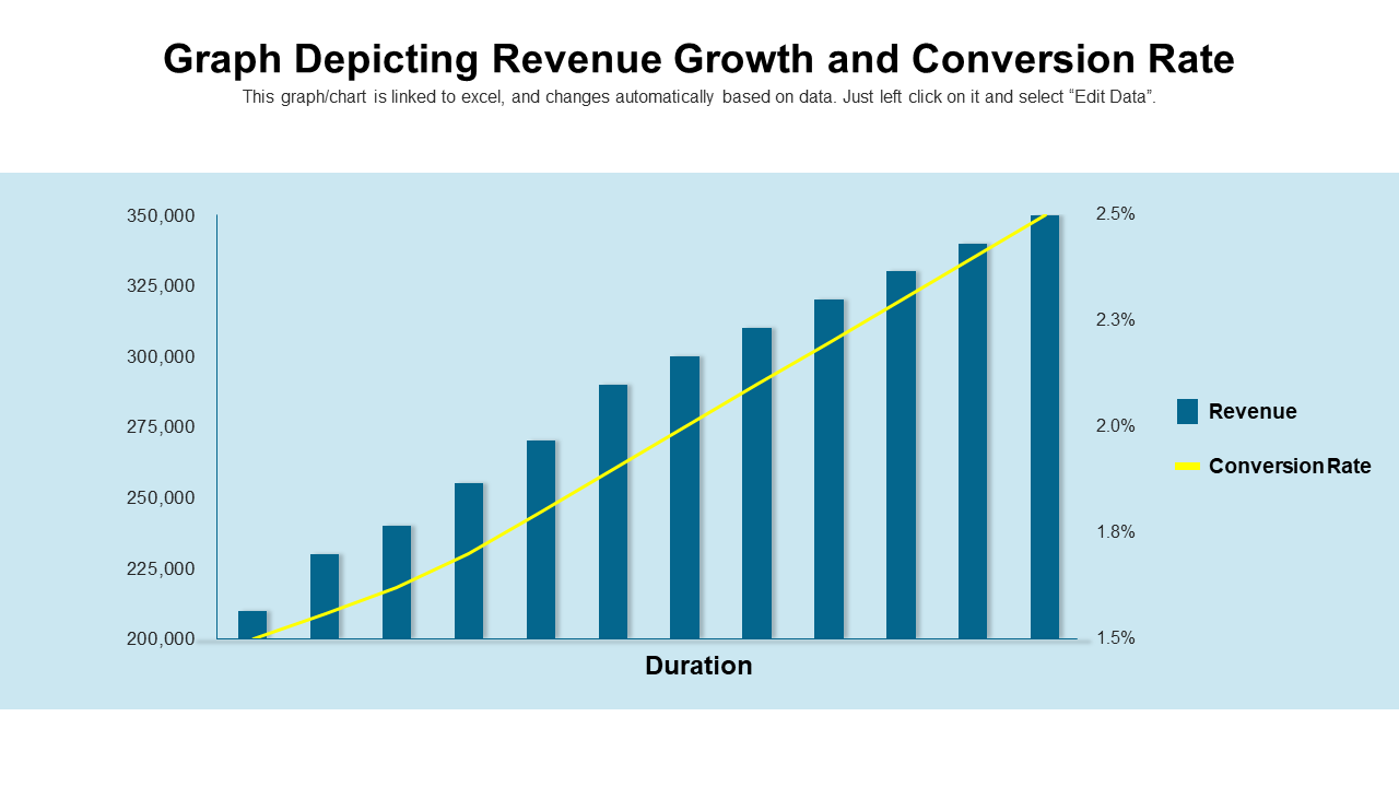 Graph Depicting Revenue Growth And Conversion Rate
