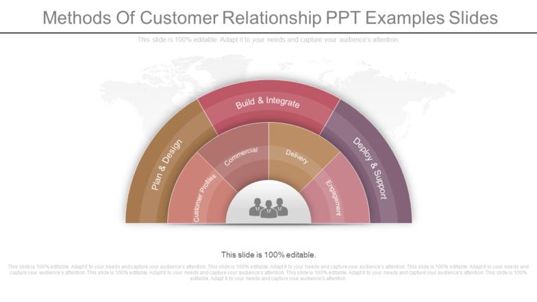Methods Of Customer Relationship PPT Examples Slides