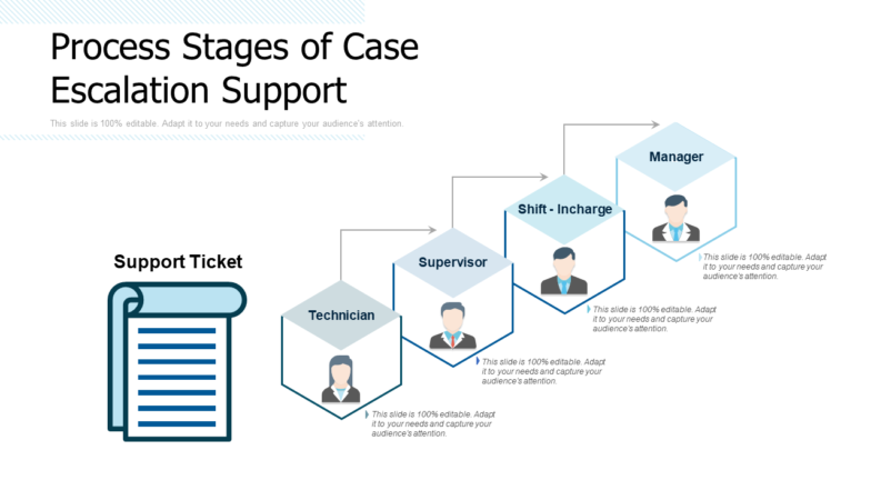 Process Stages Of Case Escalation Support