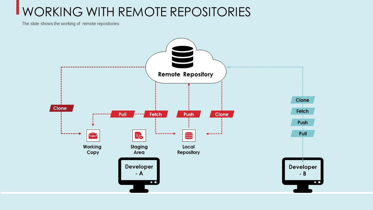 Working With Remote Repositories Staging PPT