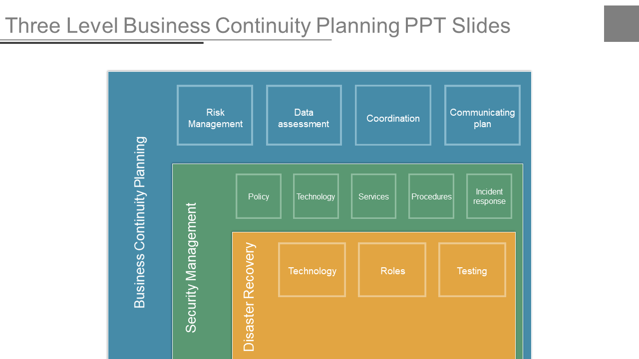 Three Level Business Continuity Planning