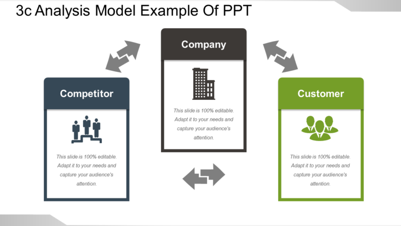 3C Analysis Model Example Of PPT