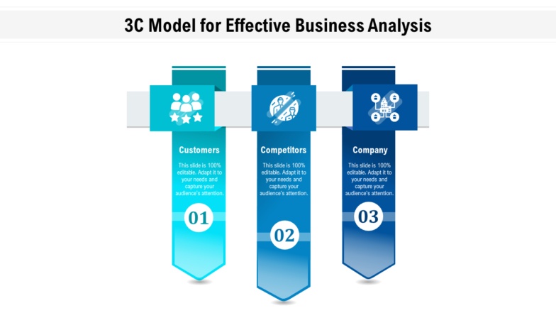 3c Model For Effective Business Analysis