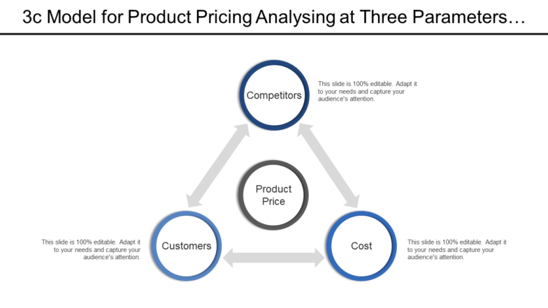 3c Model For Product Pricing Analyzing