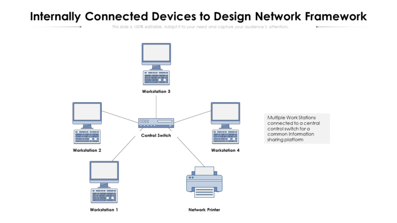 Internally Connected Devices Framework