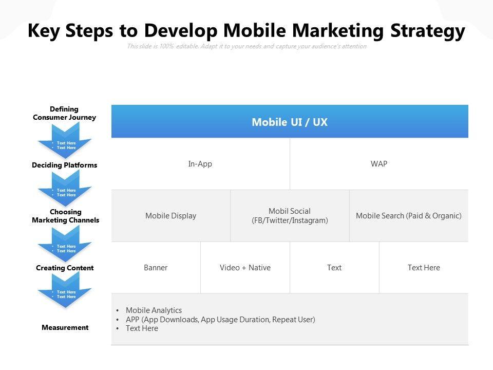 Key Steps To Develop Mobile Marketing Strategy