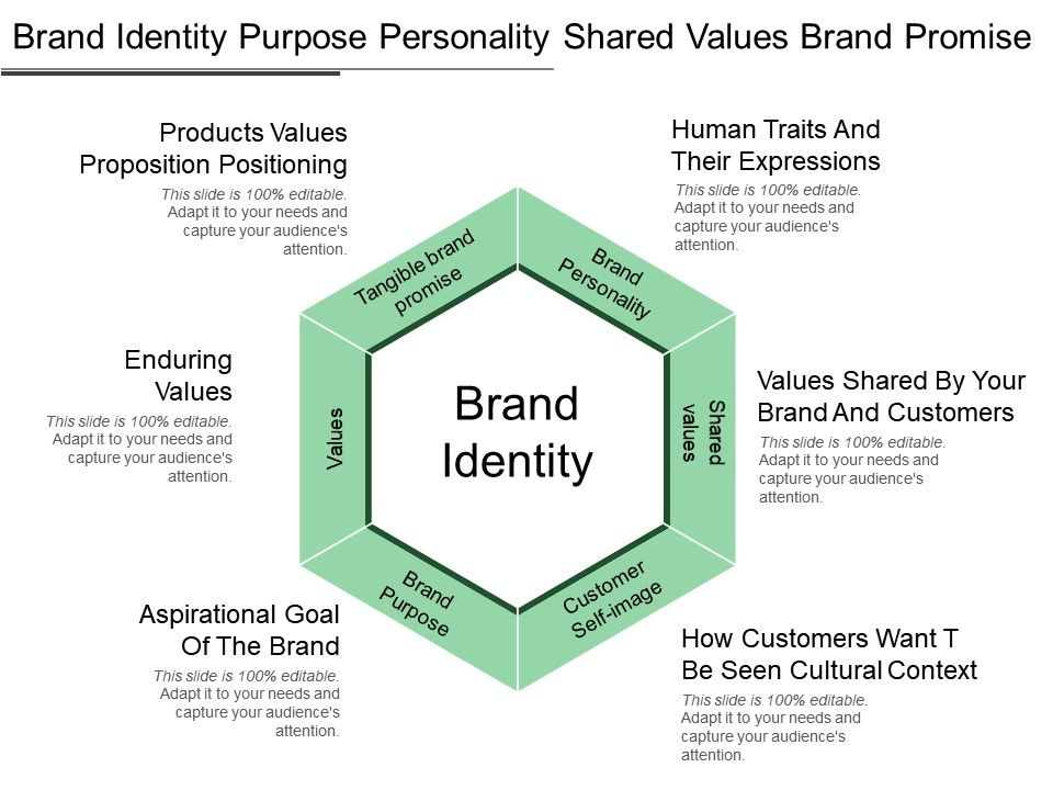 Brand Identity Purpose