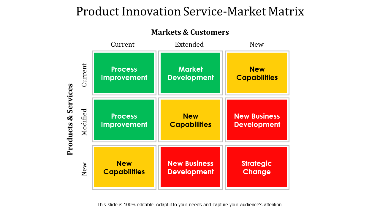 Product Innovation Product Market Matrix