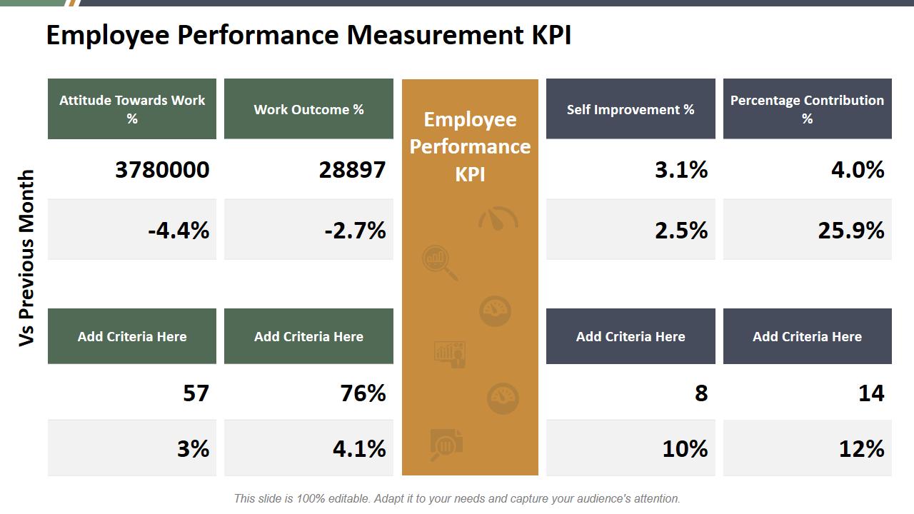 Employee Performance Measurement KPI