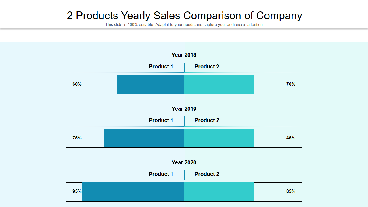 Yearly Sales Comparison