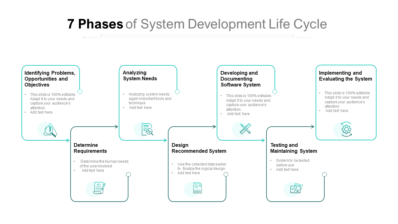 7 Phases Of System Development Life Cycle