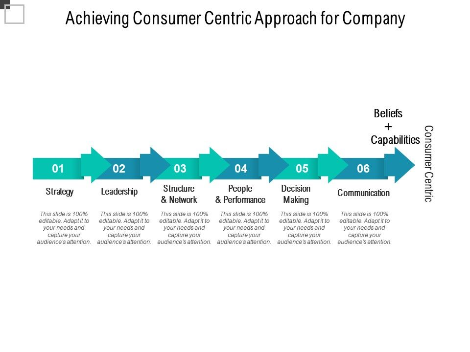 Achieving Consumer Centric Approach For Company