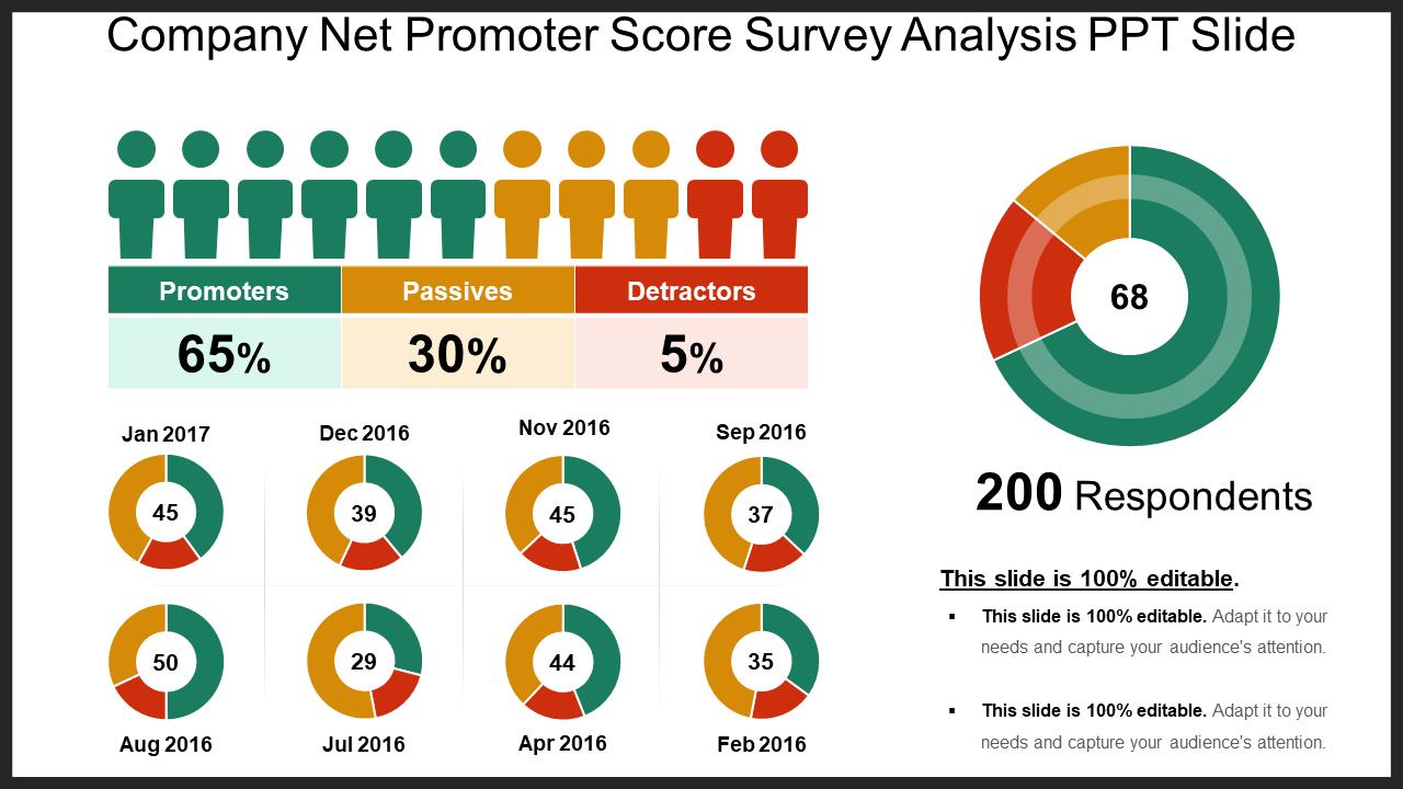 Company Net Promoter Score Survey Analysis PPT