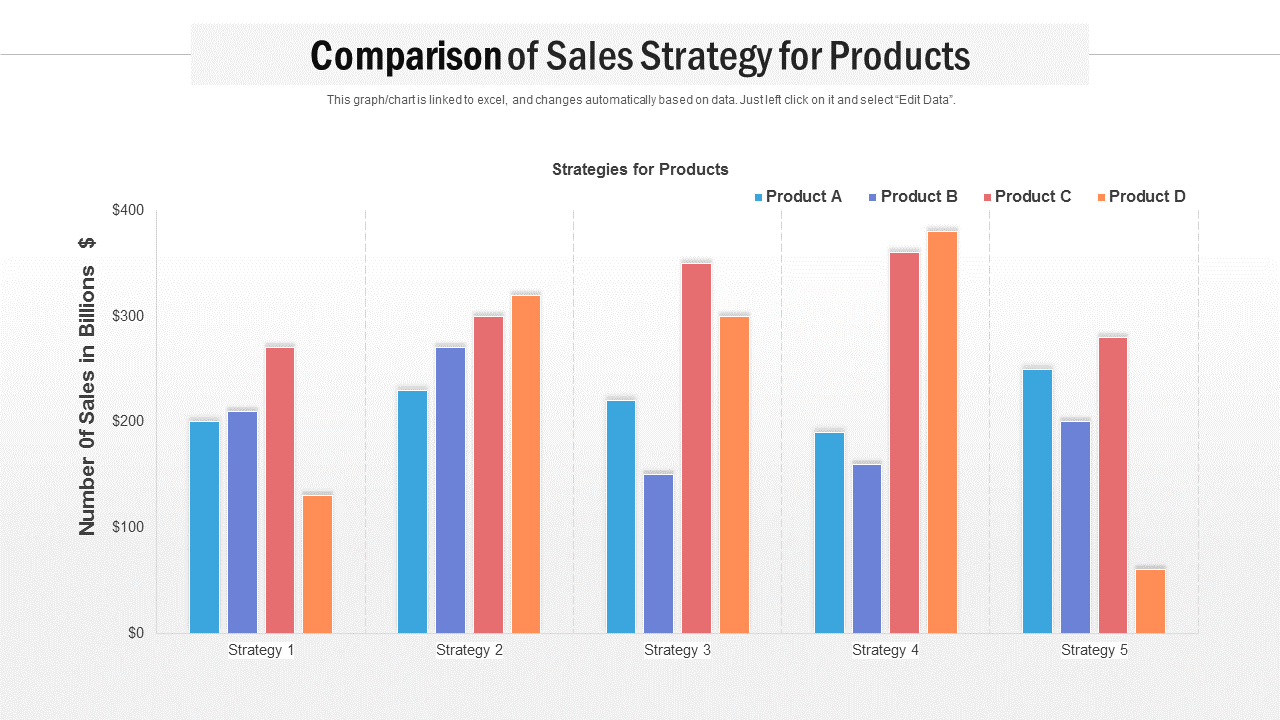 Comparison Of Sales Strategy For Products PowerPoint Slides