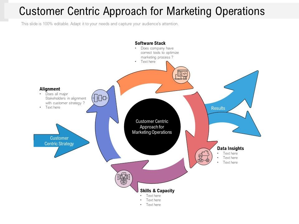 Customer Centric Approach For Marketing Operations
