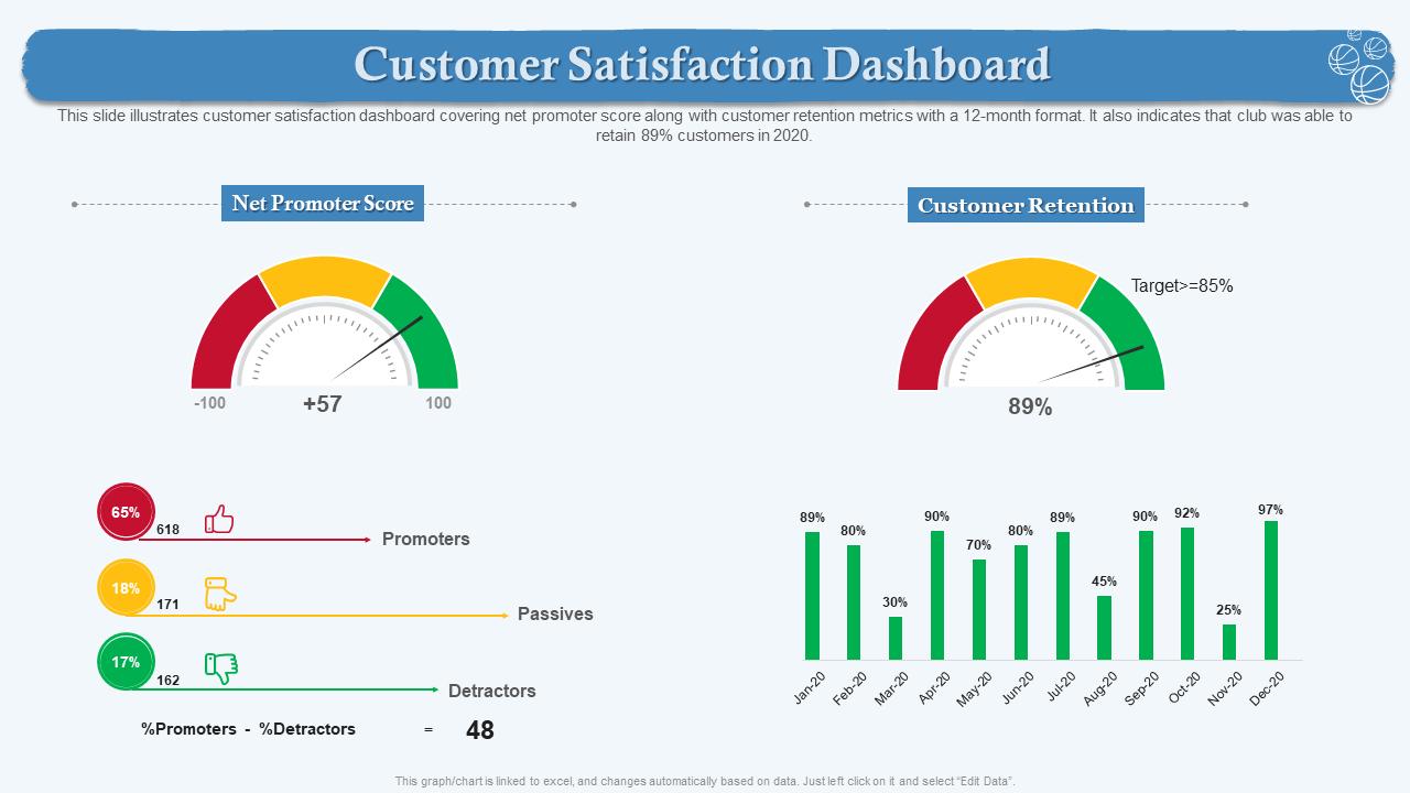Customer Satisfaction Dashboard PPT