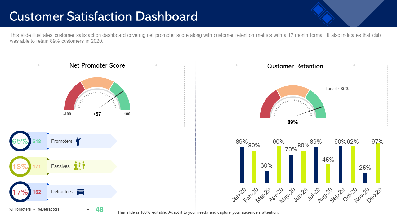 Customer Satisfaction Dashboard Promoter PPT