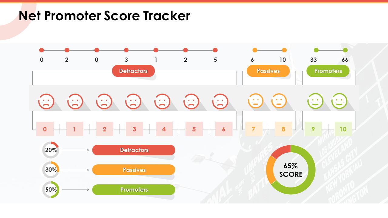 Net Promoter Score Tracker Passives PPT