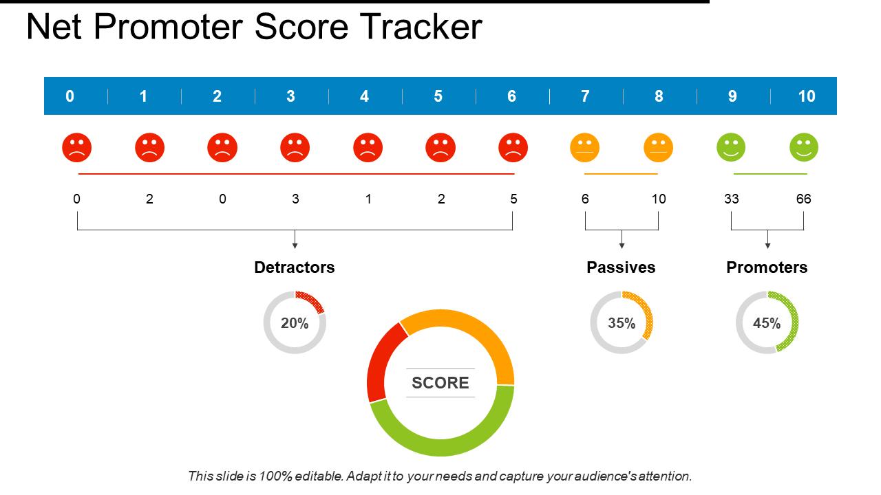 Net Promoter Score Tracker Smiley PPT