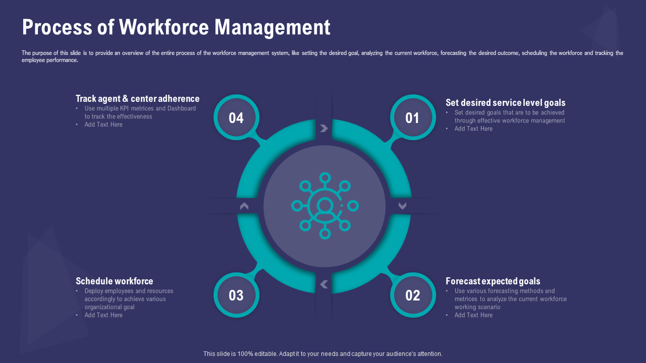 Process Of Workforce Management Templates