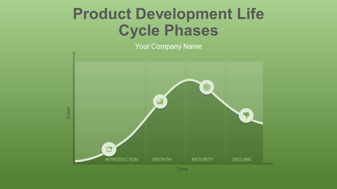 Product Development Life Cycle Phases PowerPoint Slides