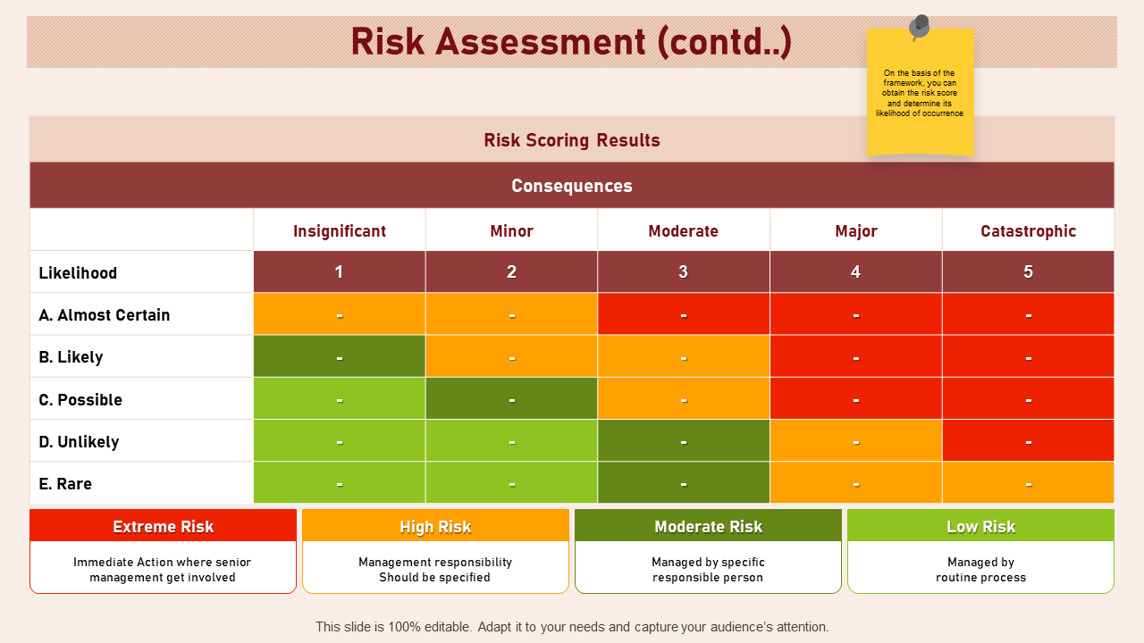 Risk Assessment Contd Insignificant Catastrophic PPT