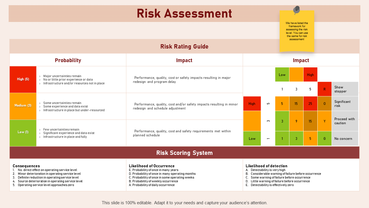 Risk Assessment Likelihood Of Occurrence Detectability PowerPoint Presentation