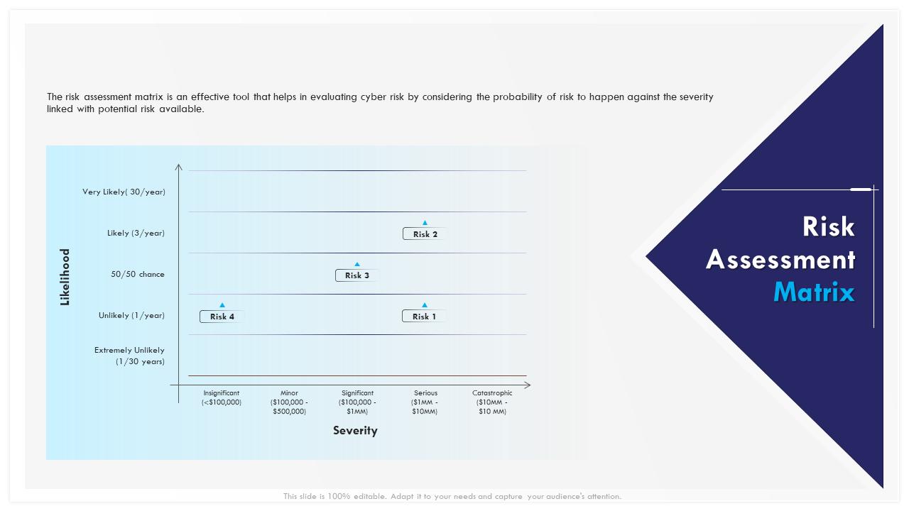 Risk Assessment Matrix Severity PPT Template